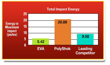 PolyShok Impact Chart for Mouthguards